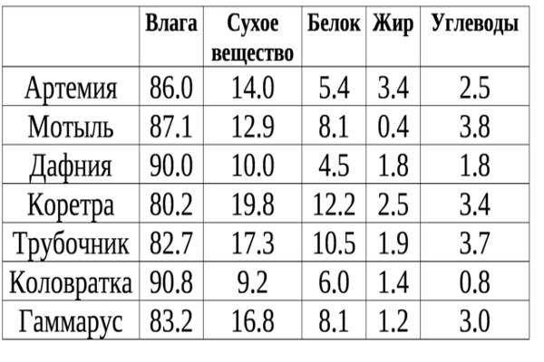 Таблица кормов..jpg